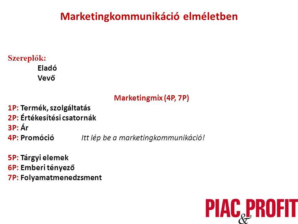Marketingkommunikáció elméletben Szereplők: Eladó Vevő Marketingmix (4P, 7P) 1P: Termék, szolgáltatás 2P: Értékesítési csatornák 3P: Ár 4P: Promóció Itt lép be a marketingkommunikáció.