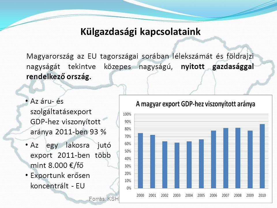 Külgazdasági kapcsolataink Magyarország az EU tagországai sorában lélekszámát és földrajzi nagyságát tekintve közepes nagyságú, nyitott gazdasággal rendelkező ország.