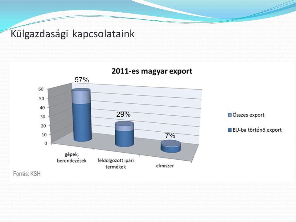 Külgazdasági kapcsolataink 57% 7% 29%