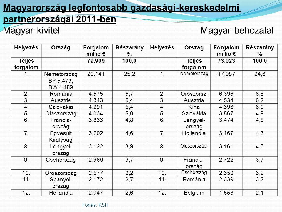 Forrás: KSH HelyezésOrszágForgalom millió € Részarány % HelyezésOrszágForgalom millió € Részarány % Teljes forgalom 79.909100,0Teljes forgalom 73.023100,0 1.Németország BY 5,473, BW 4,489 20.14125,21.