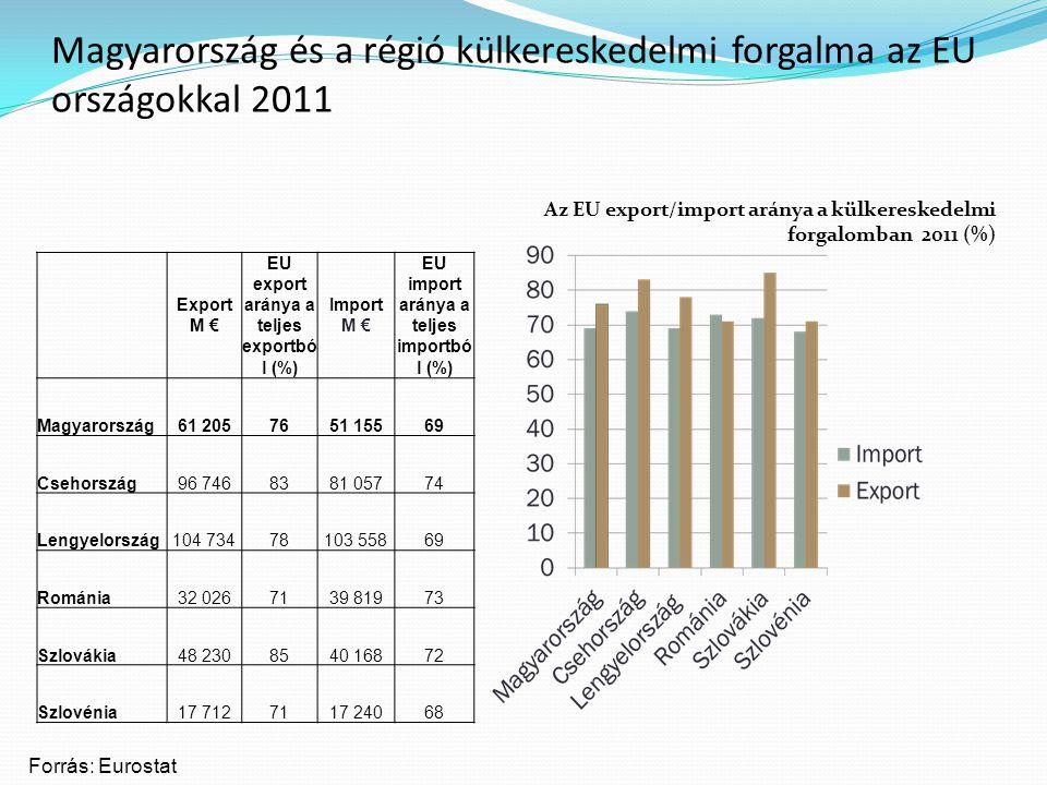 Magyarország és a régió külkereskedelmi forgalma az EU országokkal 2011 Export M € EU export aránya a teljes exportbó l (%) Import M € EU import aránya a teljes importbó l (%) Magyarország61 2057651 15569 Csehország96 7468381 05774 Lengyelország104 73478103 55869 Románia32 0267139 81973 Szlovákia48 2308540 16872 Szlovénia17 7127117 24068 Forrás: Eurostat Az EU export/import aránya a külkereskedelmi forgalomban 2011 (%)