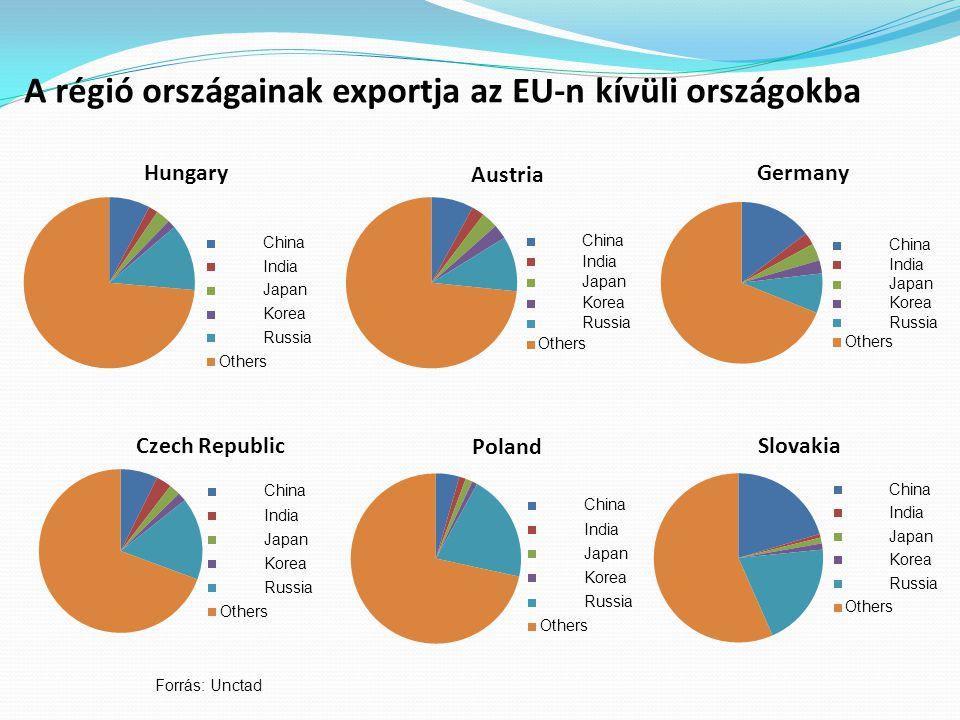 A régió országainak exportja az EU-n kívüli országokba Forrás: Unctad