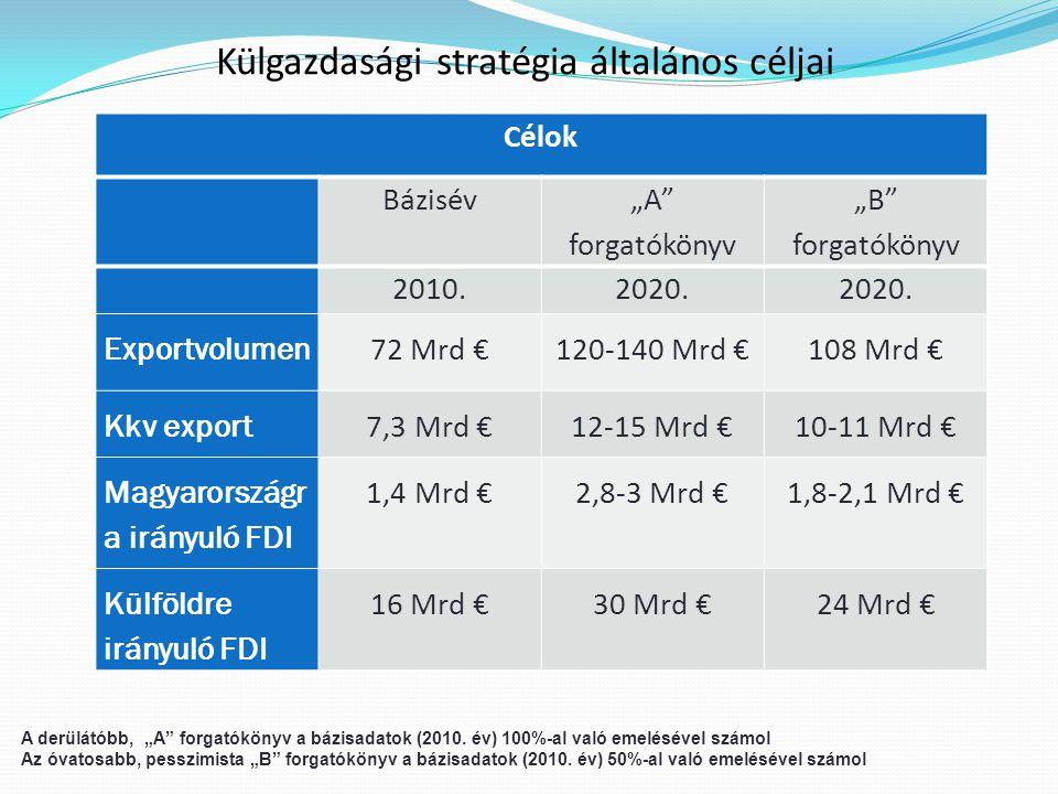 """Külgazdasági stratégia általános céljai A derülátóbb, """"A forgatókönyv a bázisadatok (2010."""