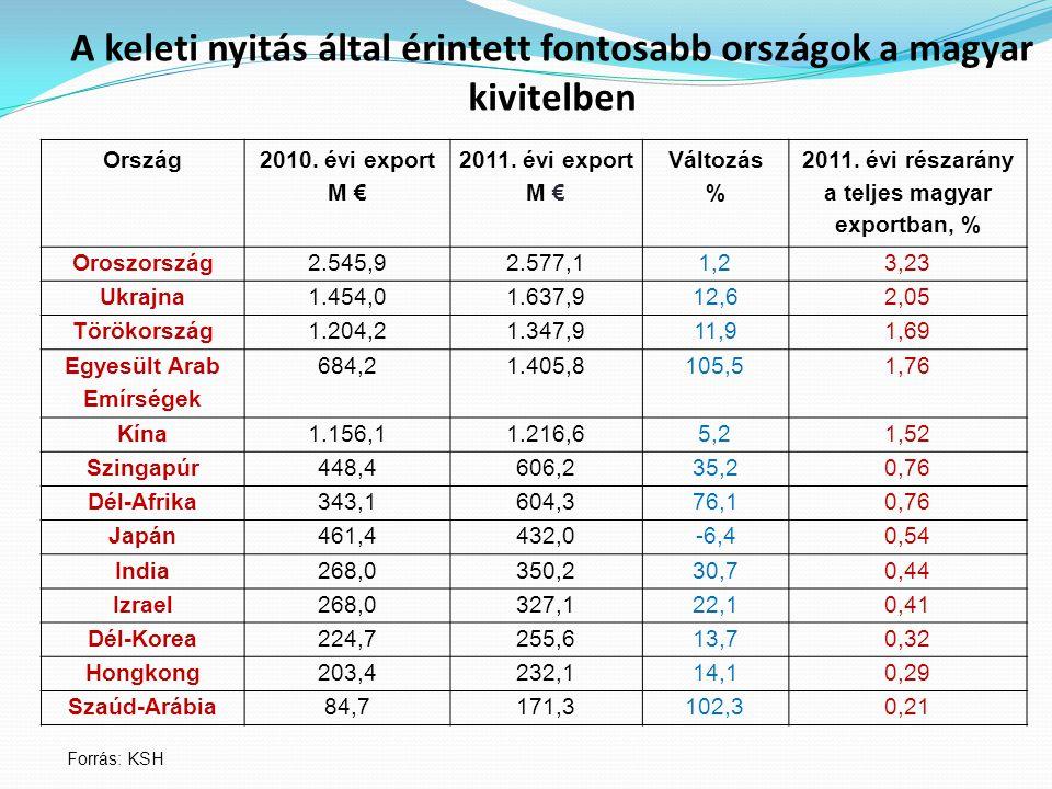 A keleti nyitás által érintett fontosabb országok a magyar kivitelben Ország 2010.