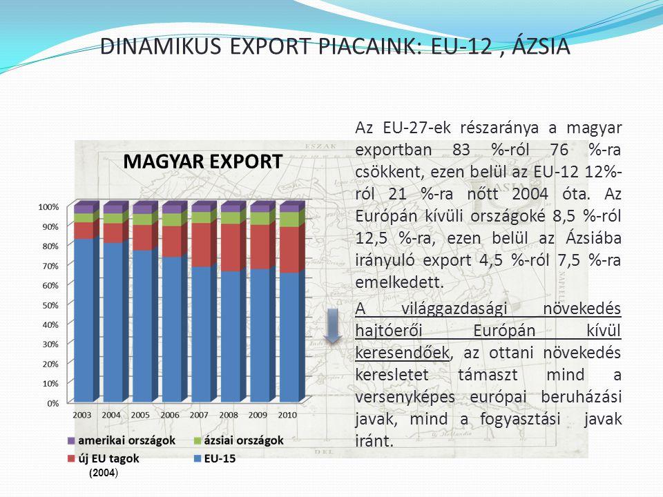 DINAMIKUS EXPORT PIACAINK: EU-12, ÁZSIA Az EU-27-ek részaránya a magyar exportban 83 %-ról 76 %-ra csökkent, ezen belül az EU-12 12%- ról 21 %-ra nőtt 2004 óta.