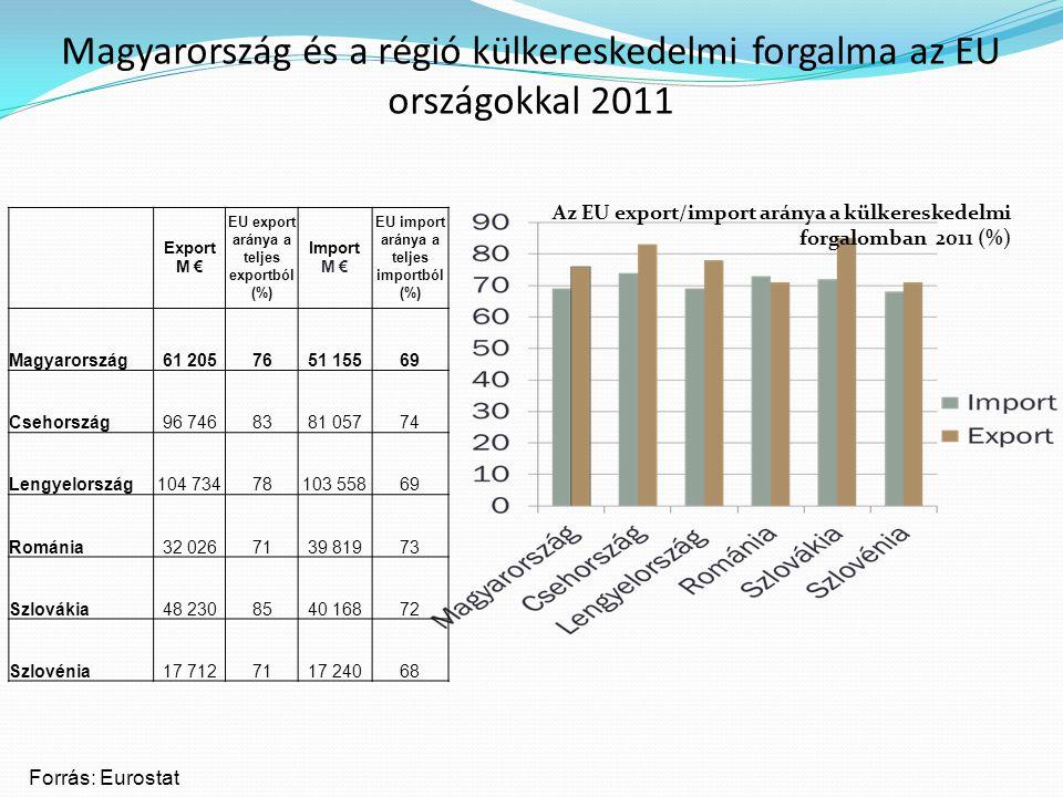 Magyarország és a régió külkereskedelmi forgalma az EU országokkal 2011 Export M € EU export aránya a teljes exportból (%) Import M € EU import aránya a teljes importból (%) Magyarország61 2057651 15569 Csehország96 7468381 05774 Lengyelország104 73478103 55869 Románia32 0267139 81973 Szlovákia48 2308540 16872 Szlovénia17 7127117 24068 Forrás: Eurostat Az EU export/import aránya a külkereskedelmi forgalomban 2011 (%)
