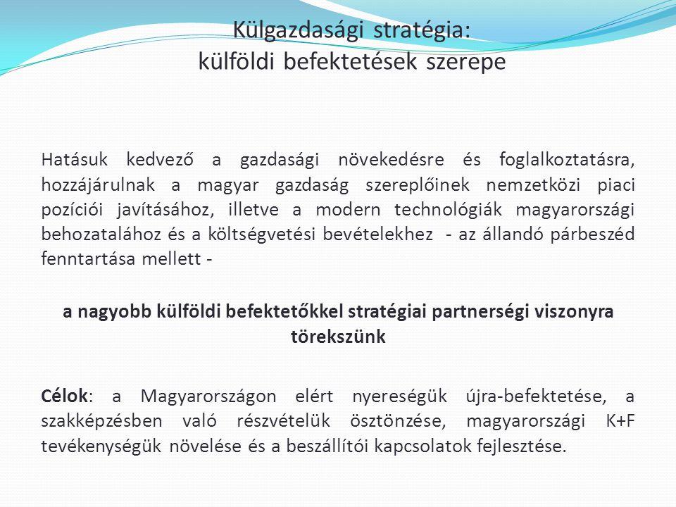 Külgazdasági stratégia: külföldi befektetések szerepe Hatásuk kedvező a gazdasági növekedésre és foglalkoztatásra, hozzájárulnak a magyar gazdaság szereplőinek nemzetközi piaci pozíciói javításához, illetve a modern technológiák magyarországi behozatalához és a költségvetési bevételekhez - az állandó párbeszéd fenntartása mellett - a nagyobb külföldi befektetőkkel stratégiai partnerségi viszonyra törekszünk Célok: a Magyarországon elért nyereségük újra-befektetése, a szakképzésben való részvételük ösztönzése, magyarországi K+F tevékenységük növelése és a beszállítói kapcsolatok fejlesztése.