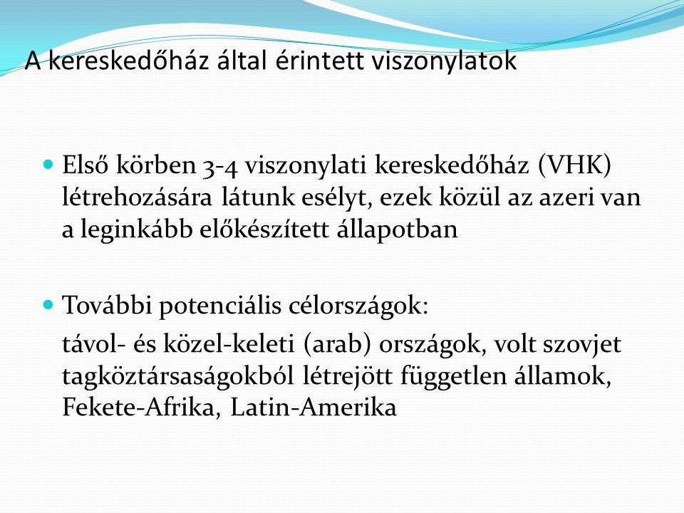 A kereskedőház által érintett viszonylatok Első körben 3-4 viszonylati kereskedőház (VHK) létrehozására látunk esélyt, ezek közül az azeri van a leginkább előkészített állapotban További potenciális célországok: távol- és közel-keleti (arab) országok, volt szovjet tagköztársaságokból létrejött független államok, Fekete-Afrika, Latin-Amerika