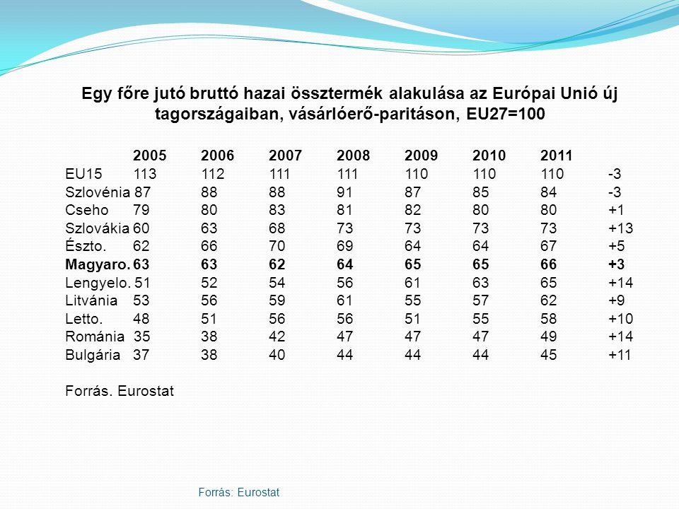Forrás: Eurostat Egy főre jutó bruttó hazai össztermék alakulása az Európai Unió új tagországaiban, vásárlóerő-paritáson, EU27=100 2005 2006 2007 2008 2009 20102011 EU15 113 112 111 111 110 110 110-3 Szlovénia 87 88 88 91 87 85 84-3 Cseho79 80 83 81 82 80 80+1 Szlovákia60 63 68 73 73 73 73+13 Észto.62 66 70 69 64 64 67+5 Magyaro.63 63 62 64 65 65 66+3 Lengyelo.