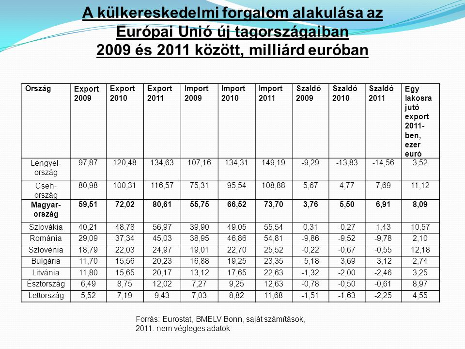 Forrás: Eurostat, BMELV Bonn, saját számítások, 2011.