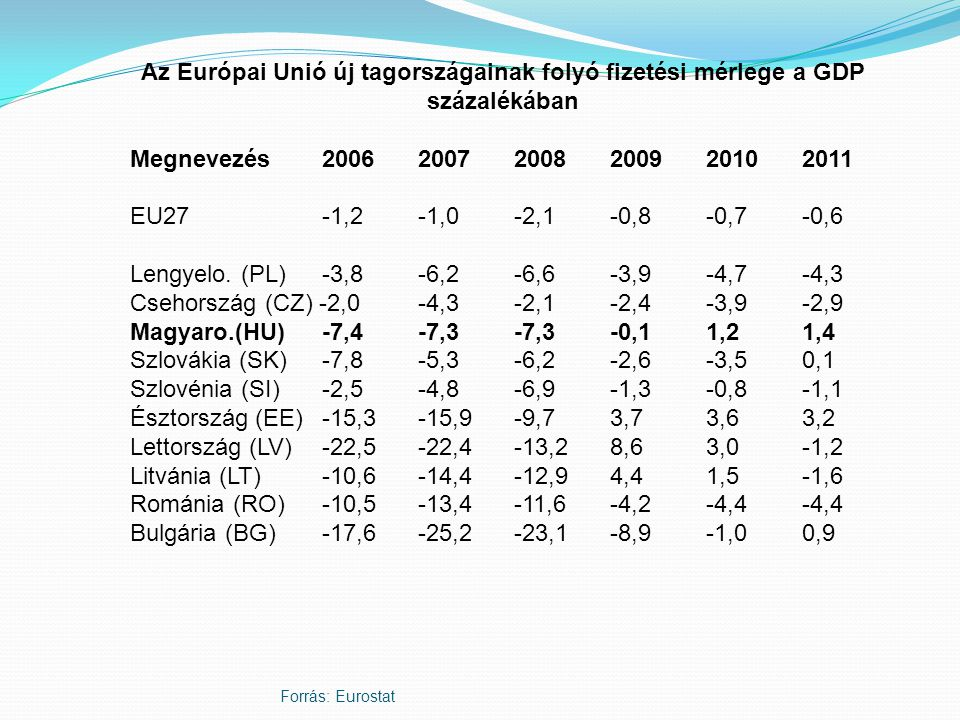 Forrás: Eurostat Az Európai Unió új tagországainak folyó fizetési mérlege a GDP százalékában Megnevezés2006 2007 2008 2009 2010 2011 EU27 -1,2 -1,0 -2,1 -0,8 -0,7 -0,6 Lengyelo.