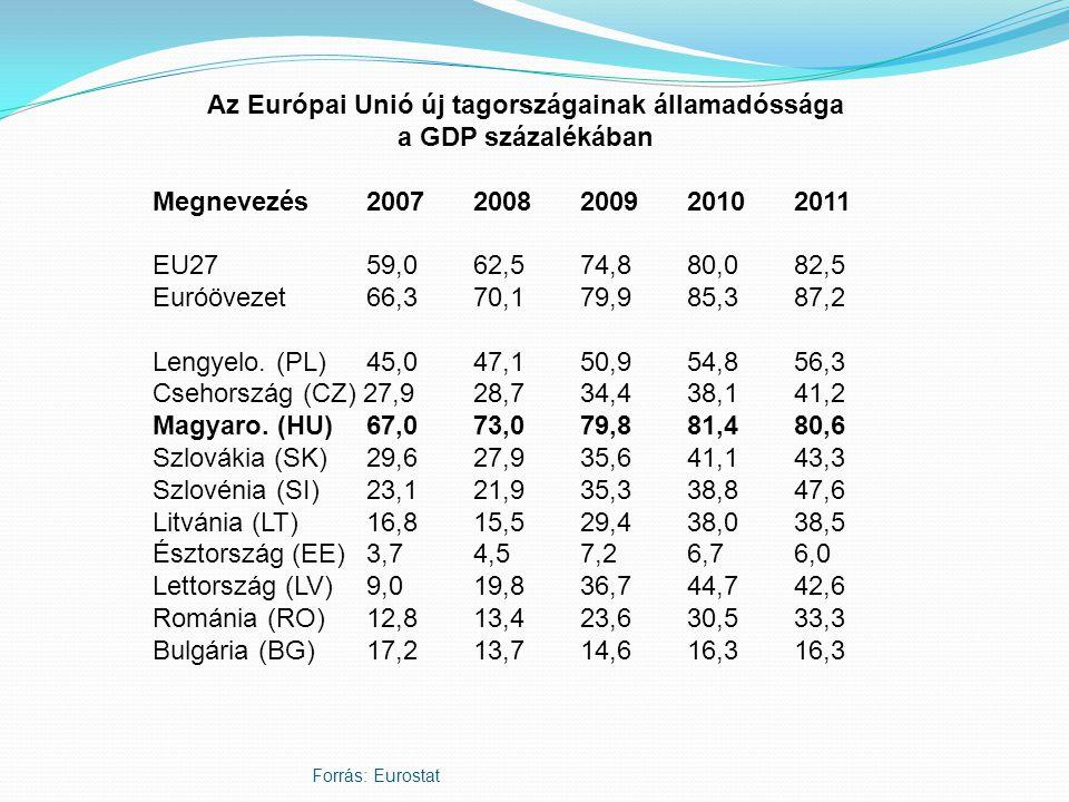 Forrás: Eurostat Az Európai Unió új tagországainak államadóssága a GDP százalékában Megnevezés2007 2008 2009 2010 2011 EU27 59,0 62,5 74,8 80,0 82,5 Euróövezet 66,3 70,1 79,9 85,3 87,2 Lengyelo.