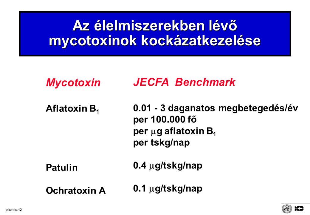 phchha 12 Az élelmiszerekben lévő mycotoxinok kockázatkezelése Mycotoxin Aflatoxin B 1 Patulin Ochratoxin A JECFA Benchmark 0.01 - 3 daganatos megbete