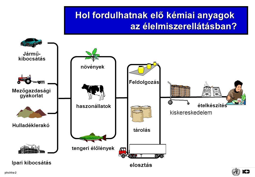 phchha 2 Ipari kibocsátás Hulladéklerakó Jármű- kibocsátás Mezőgazdasági gyakorlat Hol fordulhatnak elő kémiai anyagok az élelmiszerellátásban? Feldol
