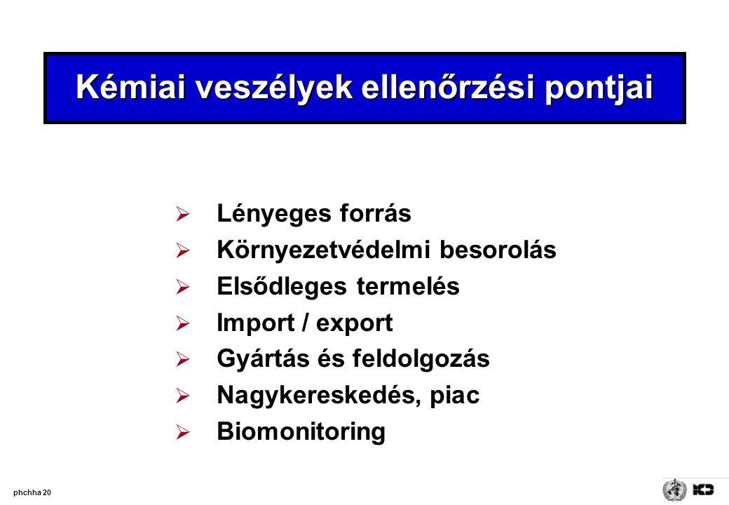 phchha 20 Kémiai veszélyek ellenőrzési pontjai  Lényeges forrás  Környezetvédelmi besorolás  Elsődleges termelés  Import / export  Gyártás és fel