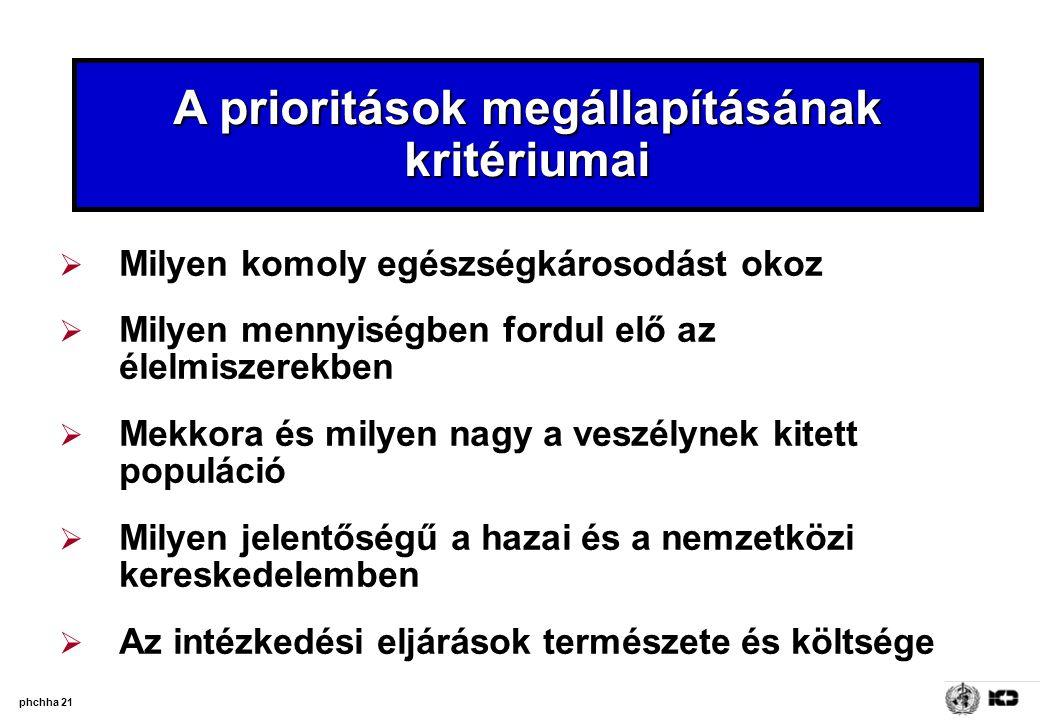 phchha 21 A prioritások megállapításának kritériumai  Milyen komoly egészségkárosodást okoz  Milyen mennyiségben fordul elő az élelmiszerekben  Mek