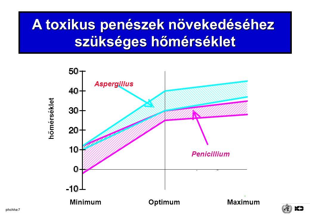 phchha 7 A toxikus penészek növekedéséhez szükséges hőmérséklet Aspergillus MaximumOptimumMinimum hőmérséklet Penicillium