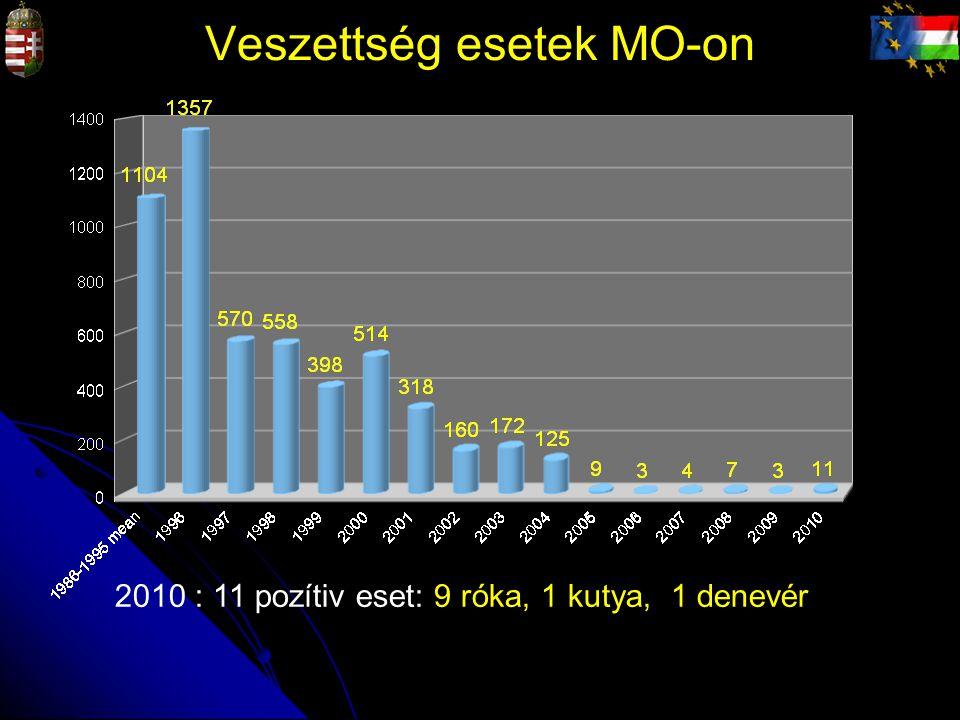 Veszettség esetek MO-on 2010 : 11 pozítiv eset: 9 róka, 1 kutya, 1 denevér