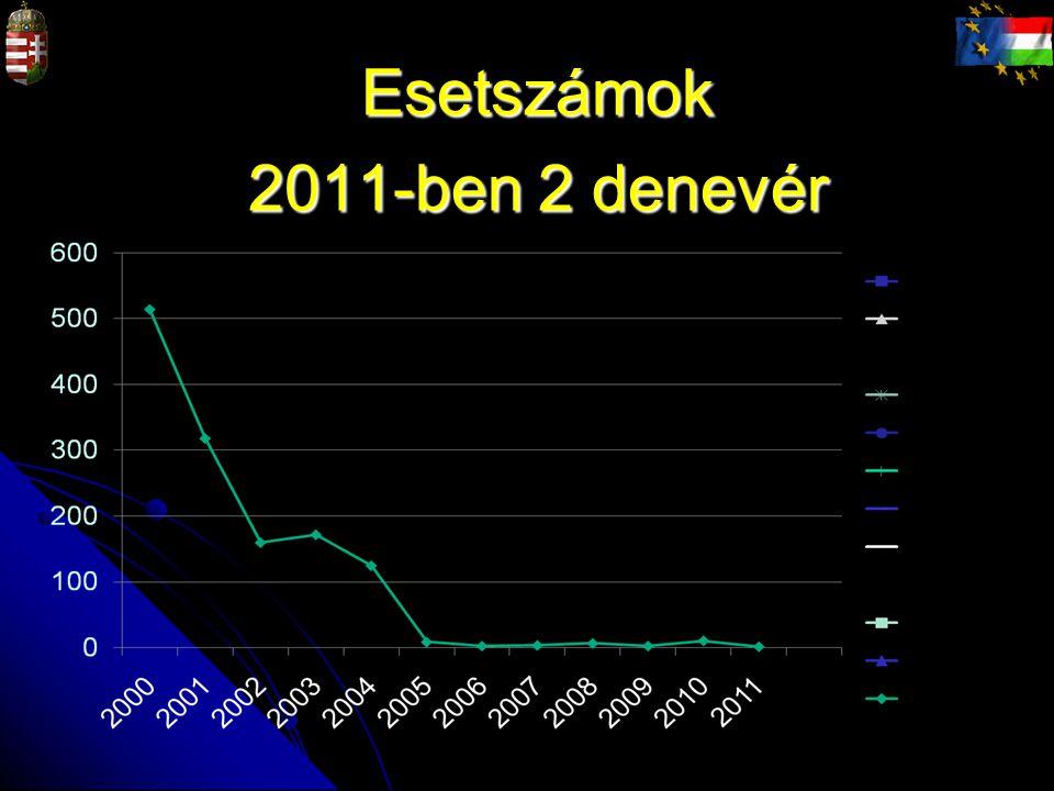 Esetszámok 2011-ben 2 denevér