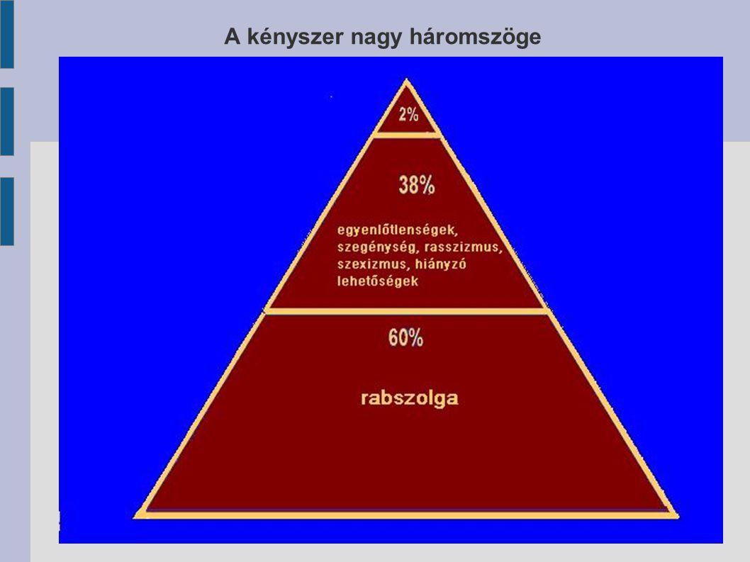 A kényszer nagy háromszöge