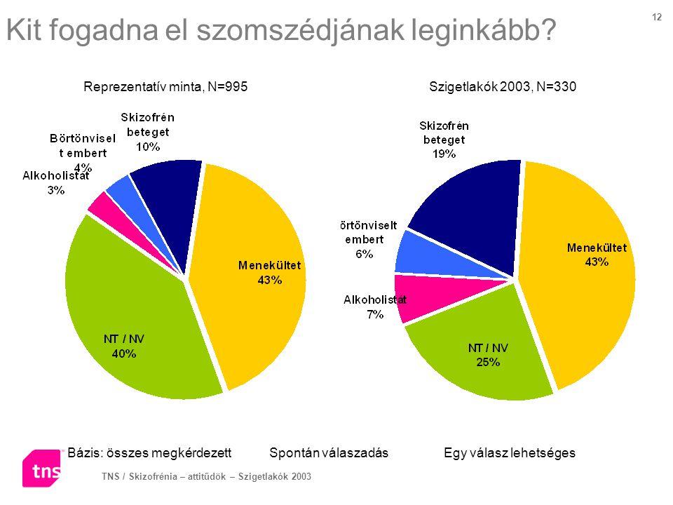 TNS / Skizofrénia – attitűdök – Szigetlakók 2003 12 Kit fogadna el szomszédjának leginkább? Bázis: összes megkérdezettSpontán válaszadás Egy válasz le
