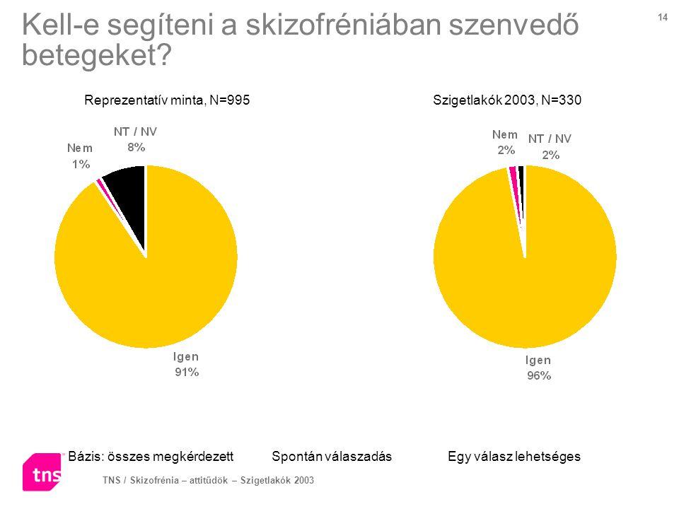 TNS / Skizofrénia – attitűdök – Szigetlakók 2003 14 Kell-e segíteni a skizofréniában szenvedő betegeket? Bázis: összes megkérdezettSpontán válaszadás
