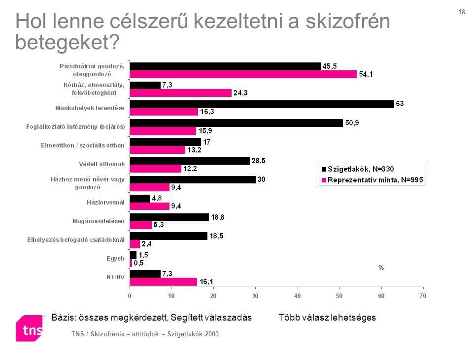 TNS / Skizofrénia – attitűdök – Szigetlakók 2003 18 Hol lenne célszerű kezeltetni a skizofrén betegeket? Bázis: összes megkérdezett, Segített válaszad