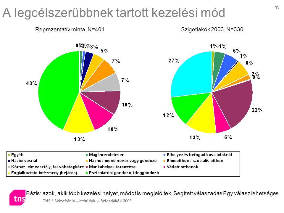 TNS / Skizofrénia – attitűdök – Szigetlakók 2003 19 A legcélszerűbbnek tartott kezelési mód Bázis: azok, akik több kezelési helyet, módot is megjelölt
