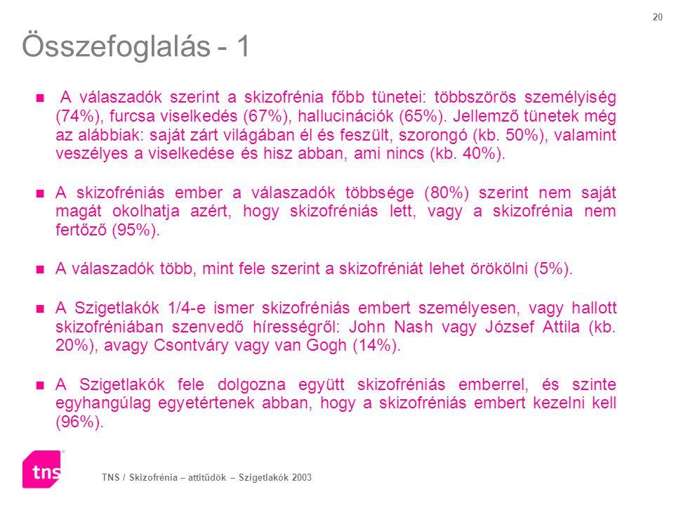 TNS / Skizofrénia – attitűdök – Szigetlakók 2003 20 Összefoglalás - 1 A válaszadók szerint a skizofrénia főbb tünetei: többszörös személyiség (74%), f