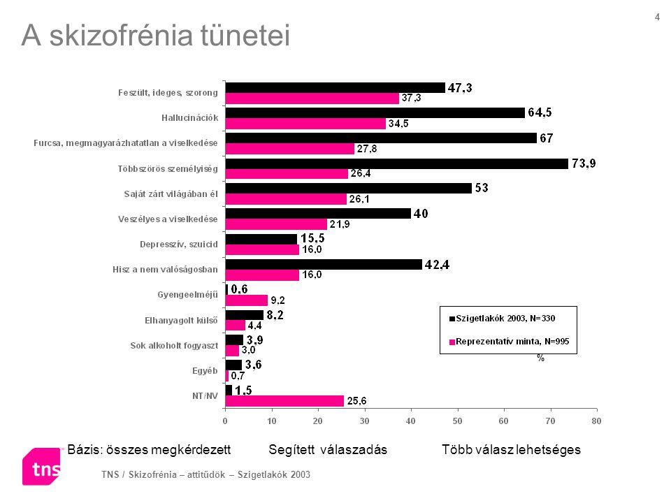 TNS / Skizofrénia – attitűdök – Szigetlakók 2003 4 A skizofrénia tünetei Bázis: összes megkérdezettSegített válaszadás Több válasz lehetséges %