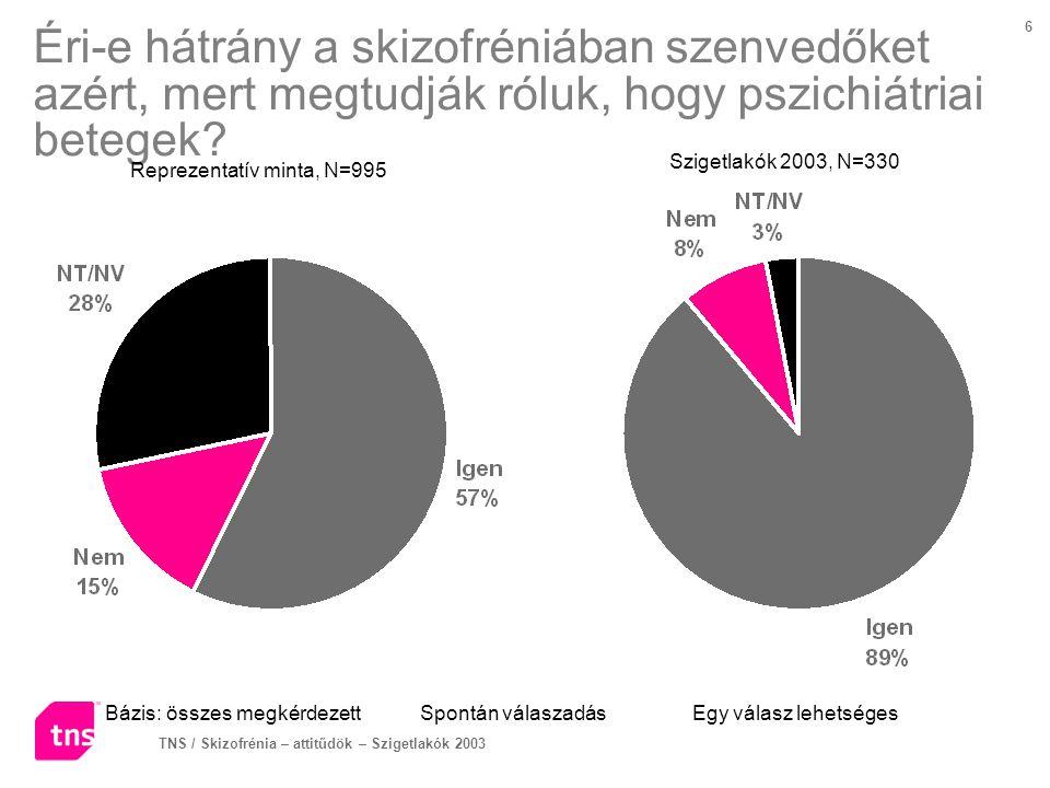 TNS / Skizofrénia – attitűdök – Szigetlakók 2003 17 A legfontosabb kezelési mód - jelenleg Bázis: azok, akik több kezelési módot is megjelöltek Segített válaszadás Egy válasz lehetséges Reprezentatív minta, N=506Szigetlakók 2003, N=330