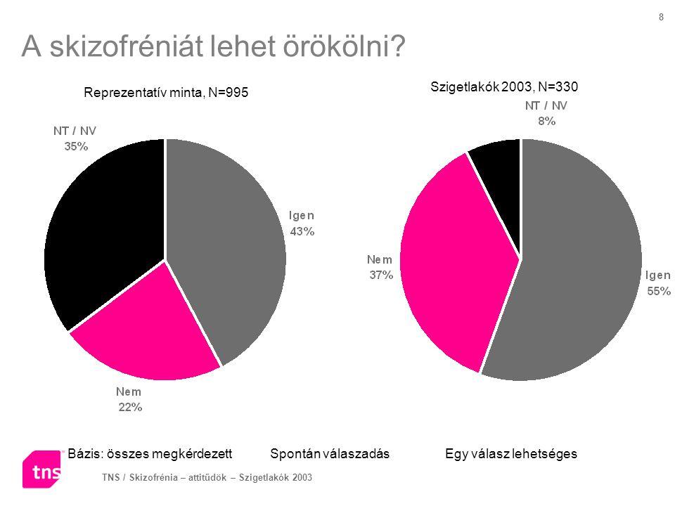 TNS / Skizofrénia – attitűdök – Szigetlakók 2003 8 A skizofréniát lehet örökölni? Bázis: összes megkérdezettSpontán válaszadás Egy válasz lehetséges R