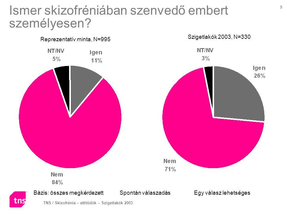 TNS / Skizofrénia – attitűdök – Szigetlakók 2003 20 Összefoglalás - 1 A válaszadók szerint a skizofrénia főbb tünetei: többszörös személyiség (74%), furcsa viselkedés (67%), hallucinációk (65%).