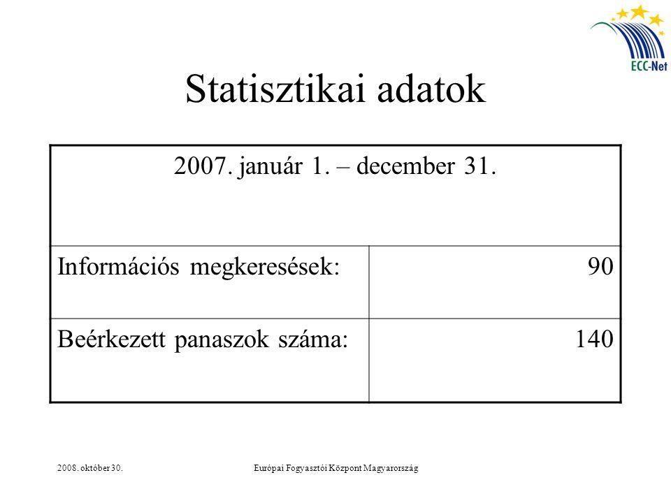 2008. október 30.Európai Fogyasztói Központ Magyarország Statisztikai adatok 2007. január 1. – december 31. Információs megkeresések:90 Beérkezett pan