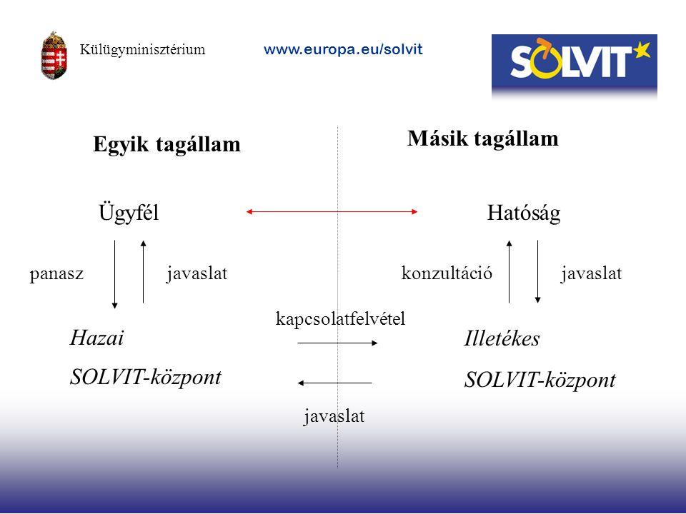 Ügyfél Hazai SOLVIT-központ Illetékes SOLVIT-központ Hatóság panasz kapcsolatfelvétel Egyik tagállam Másik tagállam konzultációjavaslat Külügyminiszté