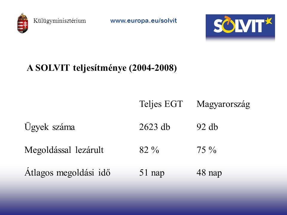 A SOLVIT teljesítménye (2004-2008) Teljes EGTMagyarország Ügyek száma2623 db92 db Megoldással lezárult 82 %75 % Átlagos megoldási idő51 nap48 nap Külü