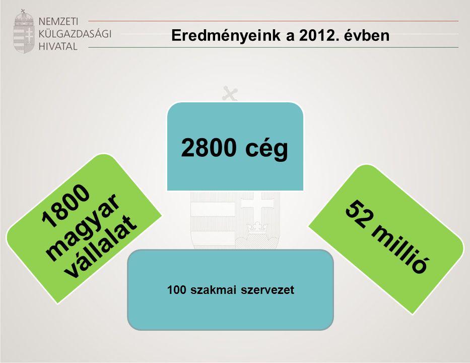 Eredményeink a 2012. évben 1800 magyar vállalat 2800 cég 52 millió 100 szakmai szervezet