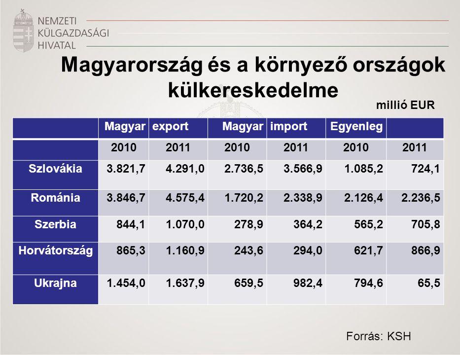 Magyarország és a környező országok külkereskedelme MagyarexportMagyarimportEgyenleg 201020112010201120102011 Szlovákia3.821,7 4.291,0 2.736,53.566,91