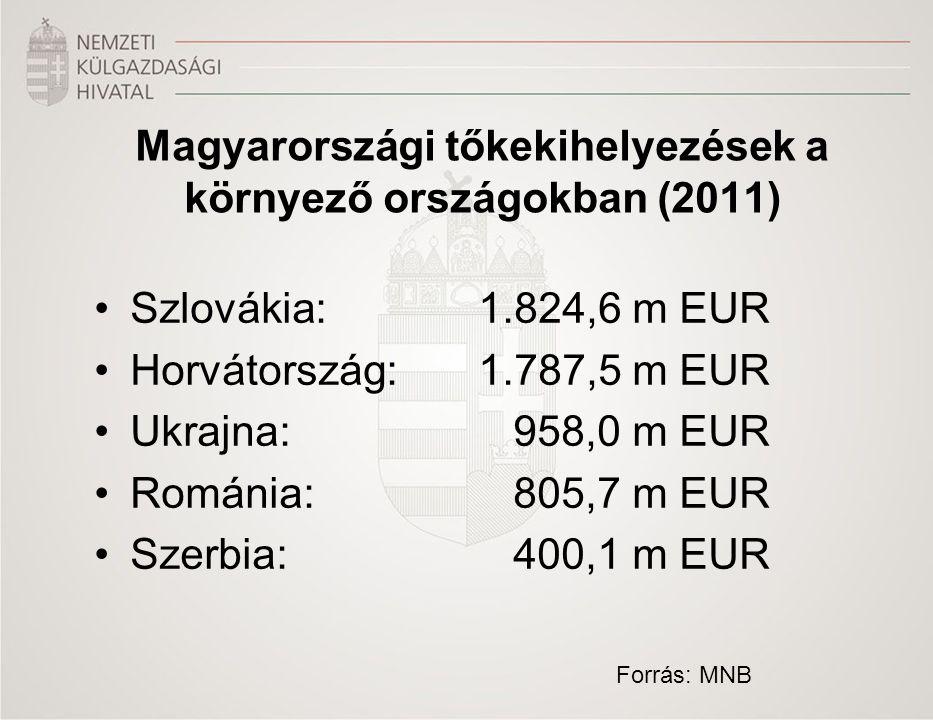 Szlovákia:1.824,6 m EUR Horvátország:1.787,5 m EUR Ukrajna: 958,0 m EUR Románia: 805,7 m EUR Szerbia: 400,1 m EUR Magyarországi tőkekihelyezések a kör