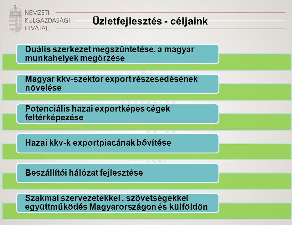 Üzletfejlesztés - céljaink Duális szerkezet megszűntetése, a magyar munkahelyek megőrzése Magyar kkv-szektor export részesedésének növelése Potenciáli