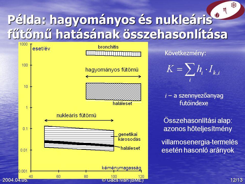 2004.04.05.© Gács Iván (BME)12/13 Példa: hagyományos és nukleáris fűtőmű hatásának összehasonlítása eset/év kéménymagasság Összehasonlítási alap: azonos hőteljesítmény villamosenergia-termelés esetén hasonló arányok Következmény: i – a szennyezőanyag futóindexe