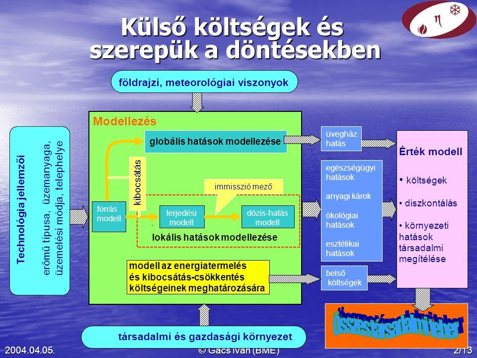 2004.04.05.© Gács Iván (BME)2/13 Külső költségek és szerepük a döntésekben Technológia jellemzői erőmű típusa, üzemanyaga, üzemelési módja, telephelye Érték modell költségek diszkontálás környezeti hatások társadalmi megítélése földrajzi, meteorológiai viszonyok társadalmi és gazdasági környezet dózis-hatás modell lokális hatások modellezése modell az energiatermelés és kibocsátás-csökkentés költségeinek meghatározására forrás modell terjedési modell globális hatások modellezése immisszió mező kibocsátás Modellezés egészségügyi hatások anyagi károk ökológiai hatások esztétikai hatások belső költségek üvegház hatás