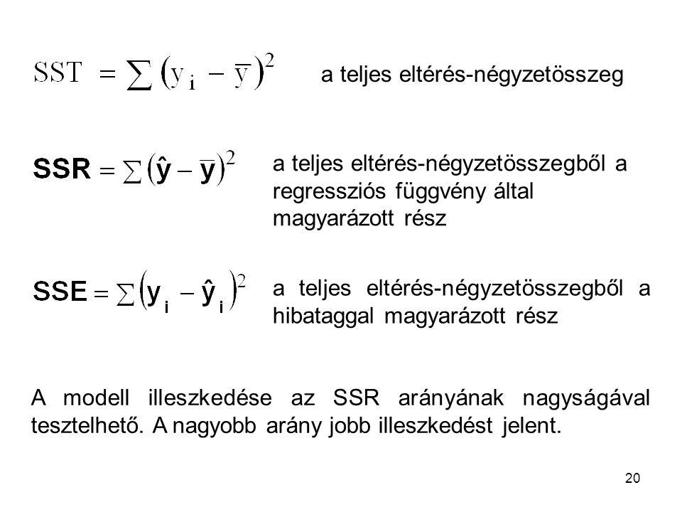 20 a teljes eltérés-négyzetösszeg a teljes eltérés-négyzetösszegből a regressziós függvény által magyarázott rész a teljes eltérés-négyzetösszegből a