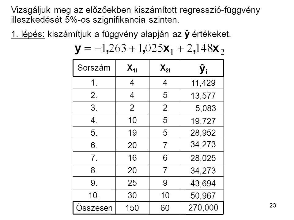23 Vizsgáljuk meg az előzőekben kiszámított regresszió-függvény illeszkedését 5%-os szignifikancia szinten. 150 30 25 20 16 20 19 10 2 60 10 9 7 6 7 5