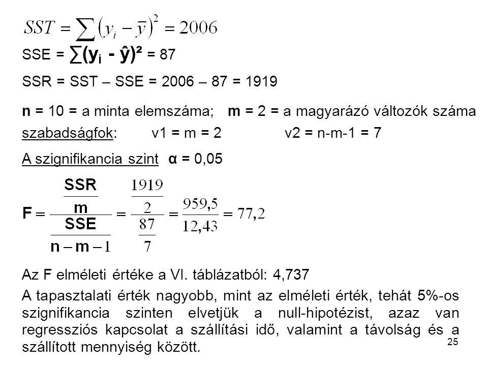 25 SSE = ∑(y i - ŷ)² = 87 SSR = SST – SSE = 2006 – 87 = 1919 Az F elméleti értéke a VI. táblázatból: 4,737 A tapasztalati érték nagyobb, mint az elmél