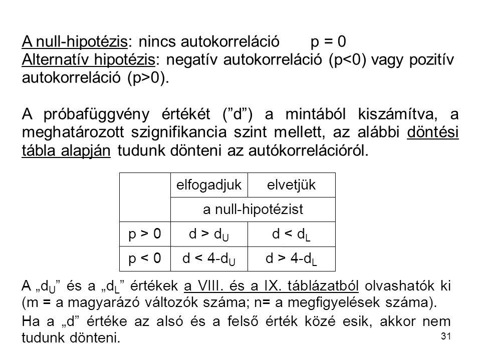 """31 A null-hipotézis: nincs autokorrelációp = 0 Alternatív hipotézis: negatív autokorreláció (p 0). A próbafüggvény értékét (""""d"""") a mintából kiszámítva"""