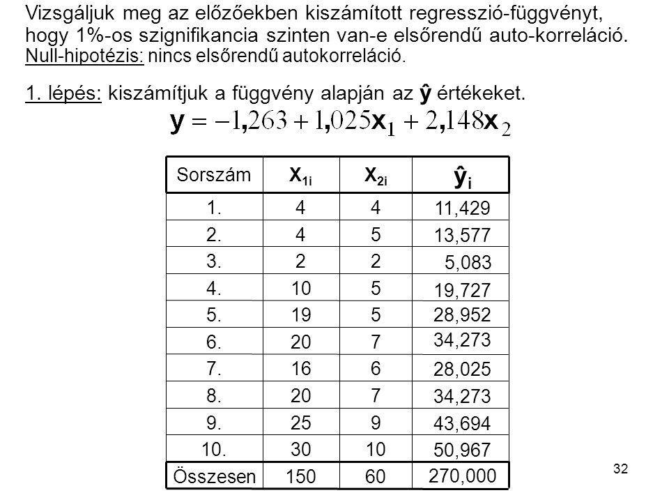 32 Vizsgáljuk meg az előzőekben kiszámított regresszió-függvényt, hogy 1%-os szignifikancia szinten van-e elsőrendű auto-korreláció. Null-hipotézis: n