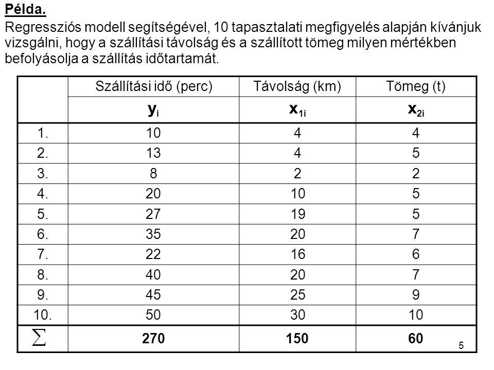 5 Példa. Regressziós modell segítségével, 10 tapasztalati megfigyelés alapján kívánjuk vizsgálni, hogy a szállítási távolság és a szállított tömeg mil