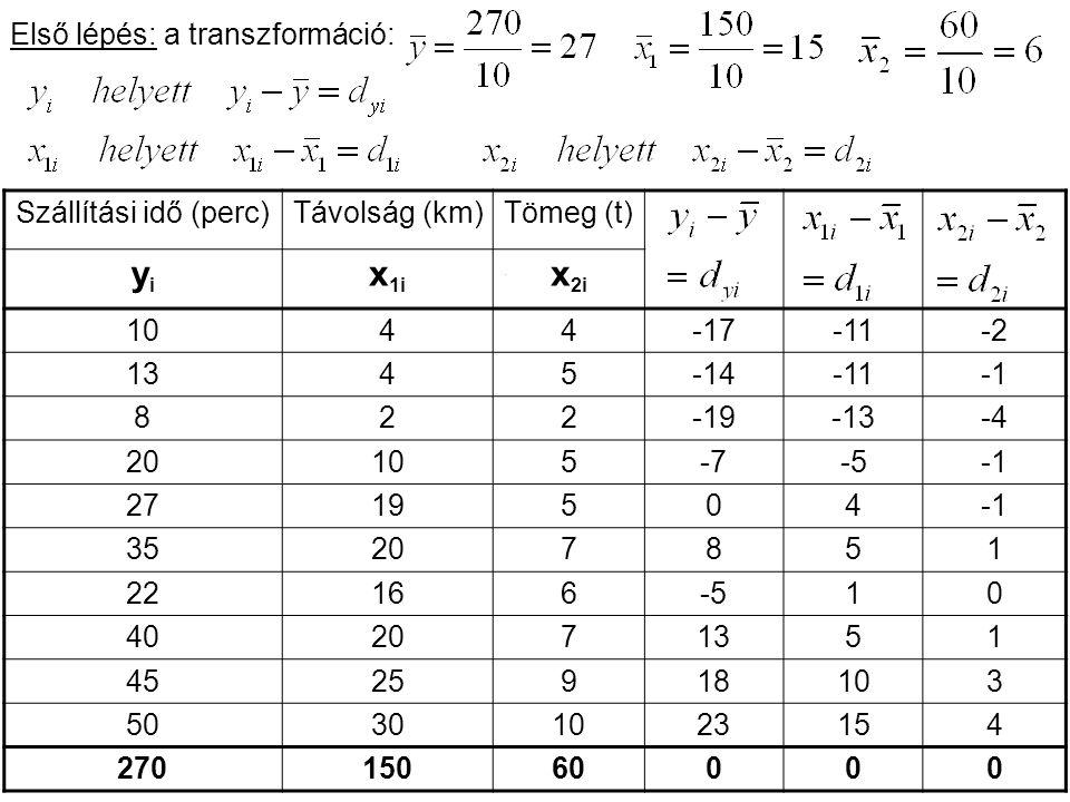 6 Szállítási idő (perc)Távolság (km)Tömeg (t) yiyi x 1i x 2i 1044-17-11-2 1345-14-11 822-19-13-4 20105-7-5 2719504 35207851 22166-510 402071351 452591