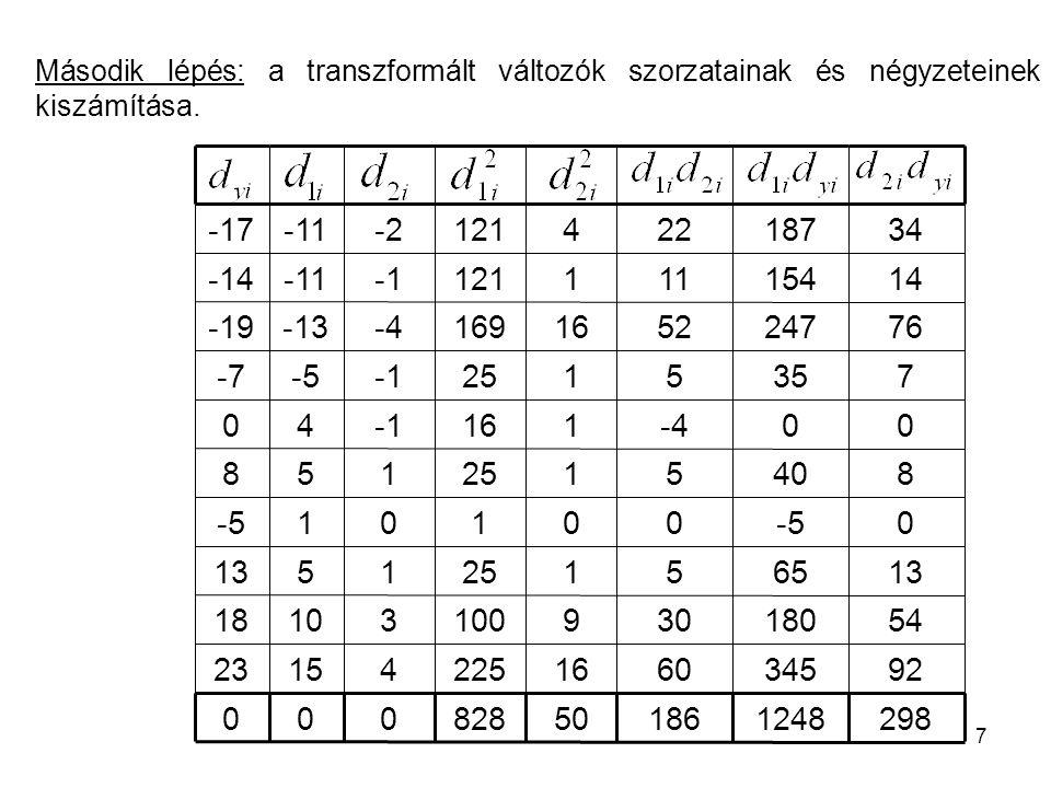 7 Második lépés: a transzformált változók szorzatainak és négyzeteinek kiszámítása.